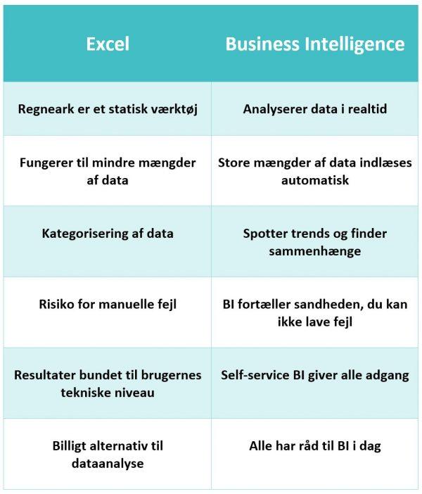 forskellen Excel Business Intelligence
